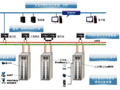 DCS控制系统介绍