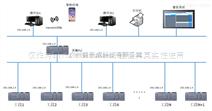 SCADA系统在物联网项目中的应用