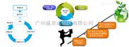 能源管理工业软件