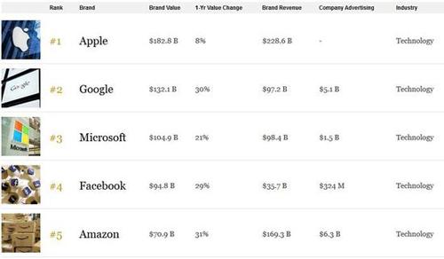 全球最具價值品牌榜:蘋果八連冠 華為上榜