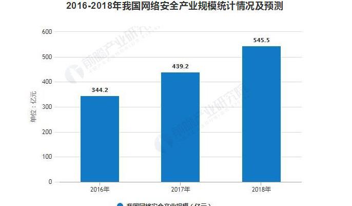 2018年中国网络安全行业发展现状分析 政策 技术双轮驱动产业将持续收益