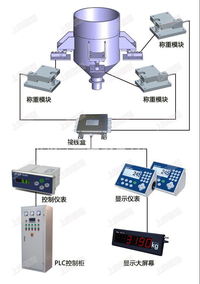 称重测量控制模板