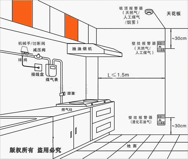 rbj-ii家用厨房天然气|煤气报警器厂家 声光报警
