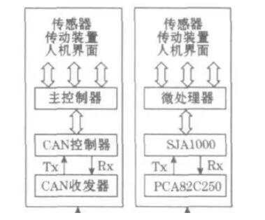 fpga实现can总线通信节点设计,工业现场总线-中国智能