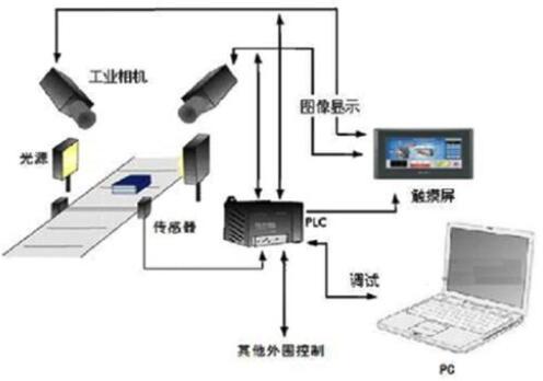 机器视觉发展