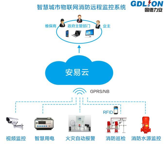智慧消防物联网远程监控系统到底是如何实现远程监控的?