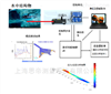水下振动/模态/应变激光非接触式测试系统